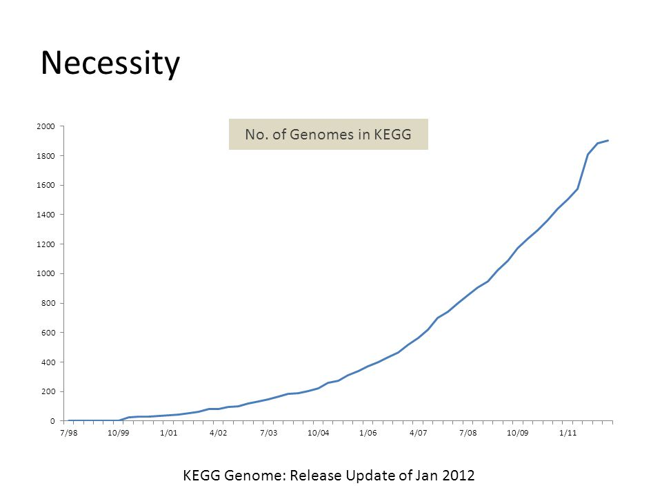 Necessity KEGG Genome: Release Update of Jan 2012 No. of Genomes in KEGG