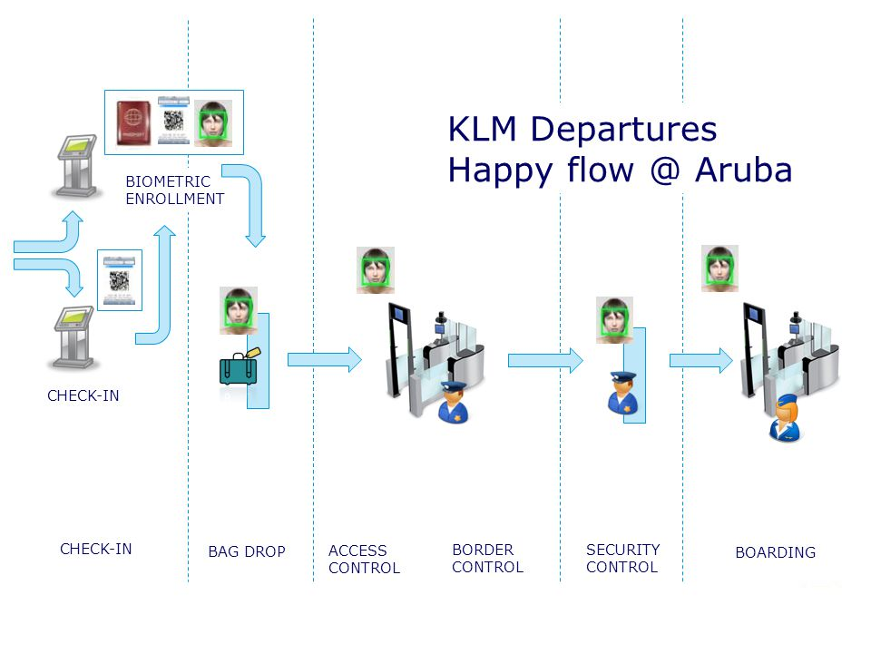 BIOMETRIC ENROLLMENT KLM Departures Happy flow @ Aruba CHECK-IN BAG DROP ACCESS CONTROL BORDER CONTROL SECURITY CONTROL BOARDING