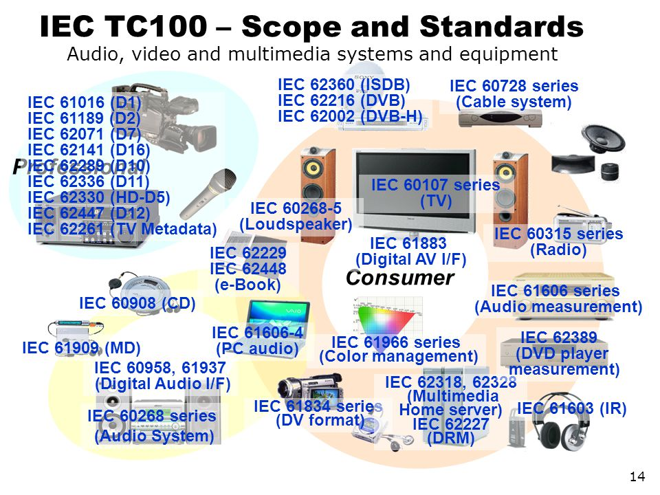 IEC TC100 – Scope and Standards 14 Professional Consumer IEC 61016 (D1) IEC 61189 (D2) IEC 62071 (D7) IEC 62141 (D16) IEC 62289 (D10) IEC 62336 (D11)