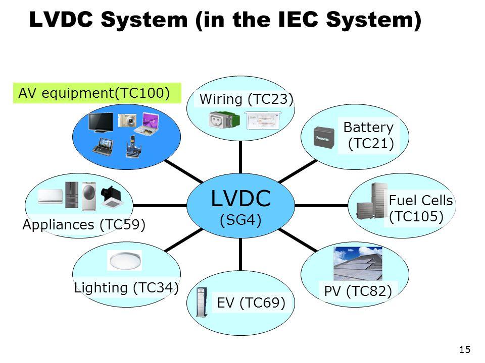 LVDC System (in the IEC System) 15 AV equipment(TC100) Appliances (TC59) Battery (TC21) Fuel Cells (TC105) Lighting (TC34) PV (TC82) EV (TC69) Wiring (TC23)