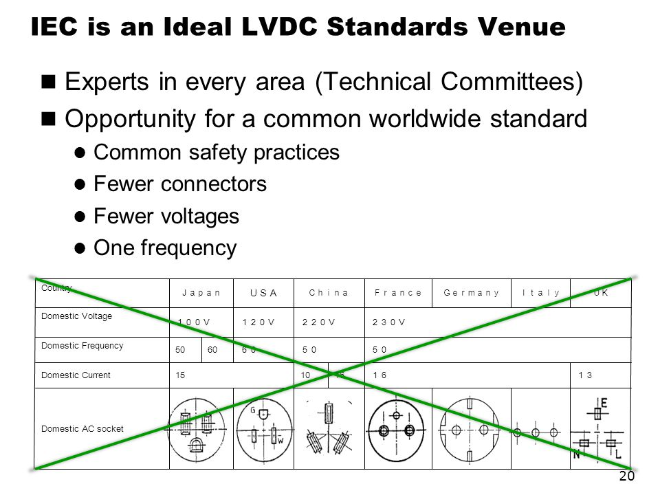 IEC is an Ideal LVDC Standards Venue Experts in every area (Technical Committees) Opportunity for a common worldwide standard Common safety practices Fewer connectors Fewer voltages One frequency 20 13 16 16 1015Domestic Current 60 50 60 50 Domestic Frequency UKItalyGermany 230V220V120V100V Domestic Voltage JapanChina Domestic AC socket France USA Country