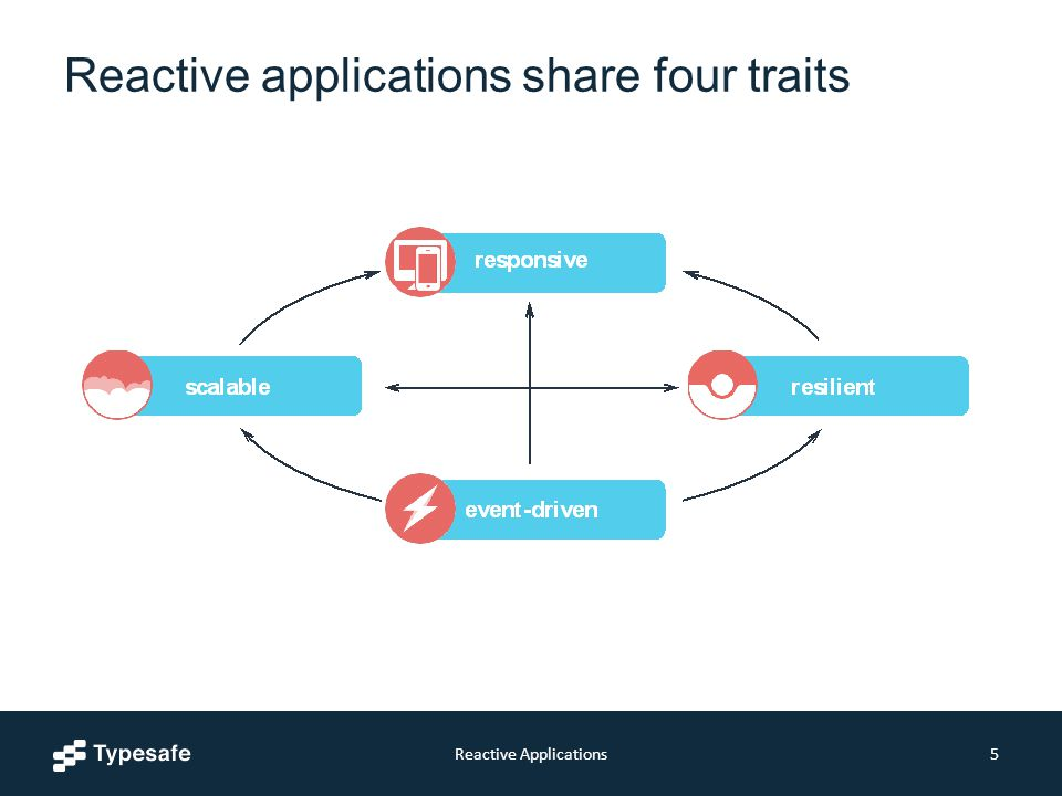 Reactive applications share four traits Reactive Applications5