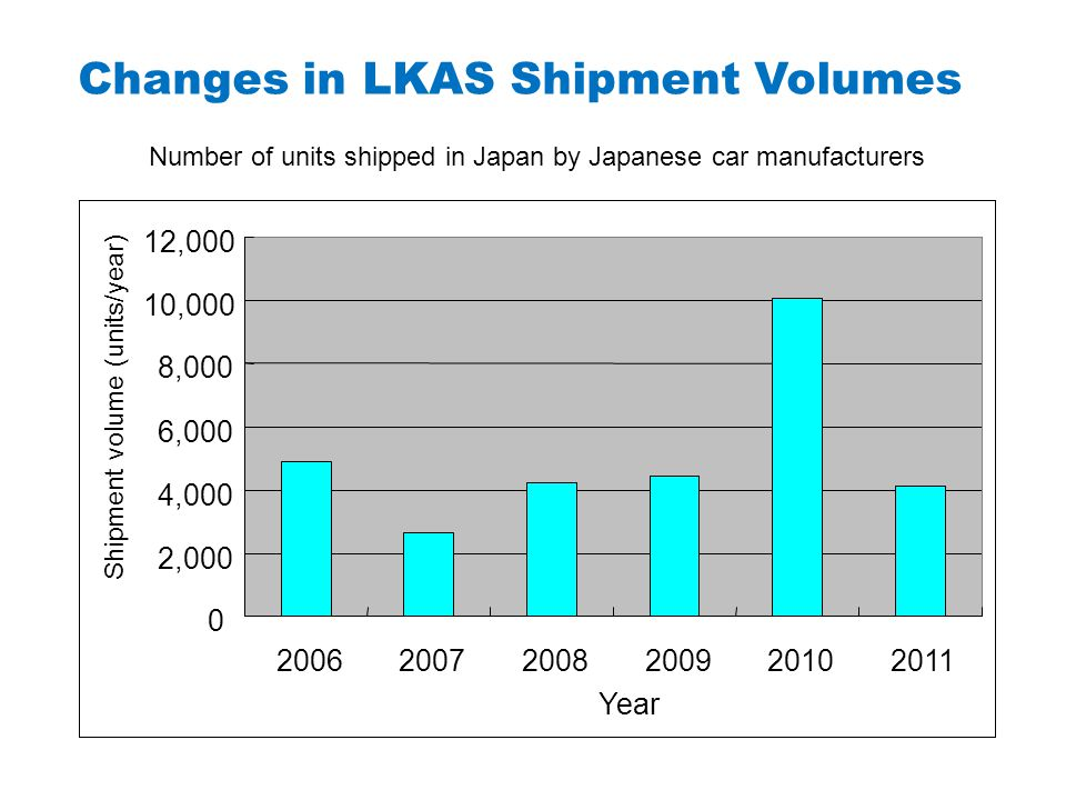 Number of units shipped in Japan by Japanese car manufacturers 0 2,000 4,000 6,000 8,000 10,000 12,000 200620072008200920102011 Year Shipment volume (units/year) Changes in LKAS Shipment Volumes