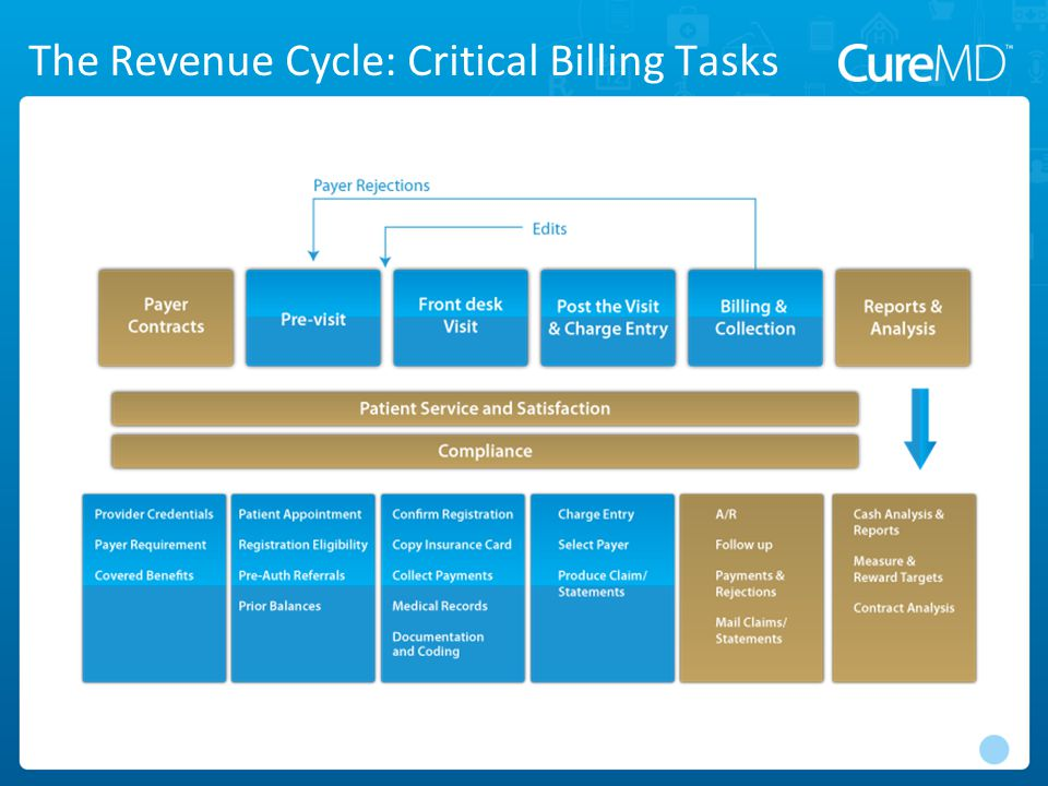 The Revenue Cycle: Critical Billing Tasks
