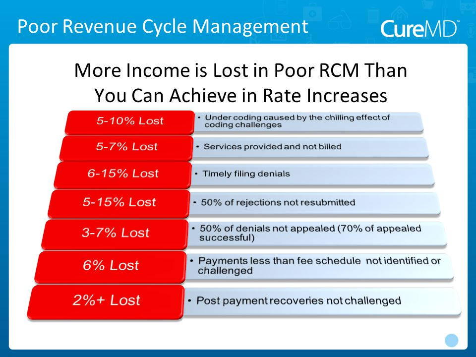 Poor Revenue Cycle Management More Income is Lost in Poor RCM Than You Can Achieve in Rate Increases