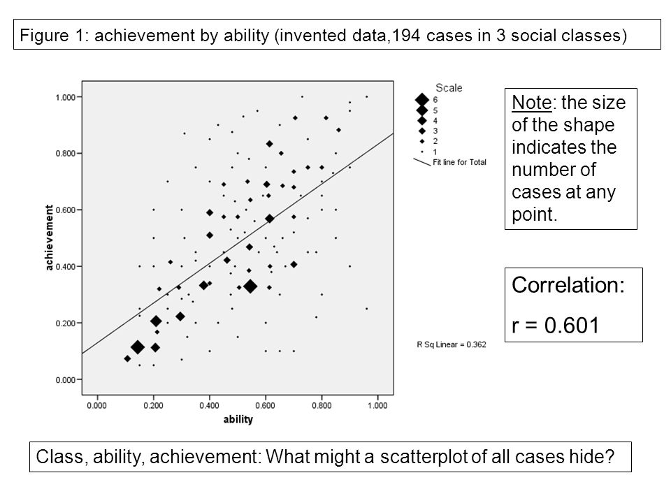 Figure 1: achievement by ability (invented data,194 cases in 3 social classes) Correlation: r = 0.601 Note: the size of the shape indicates the number