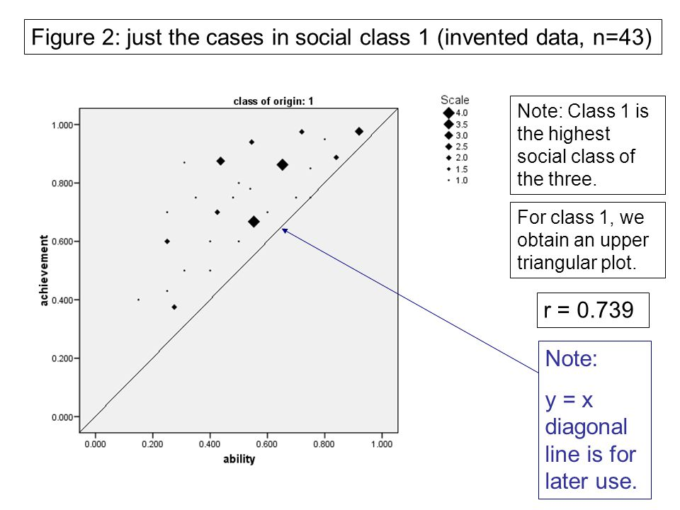 Figure 2: just the cases in social class 1 (invented data, n=43) Note: y = x diagonal line is for later use.