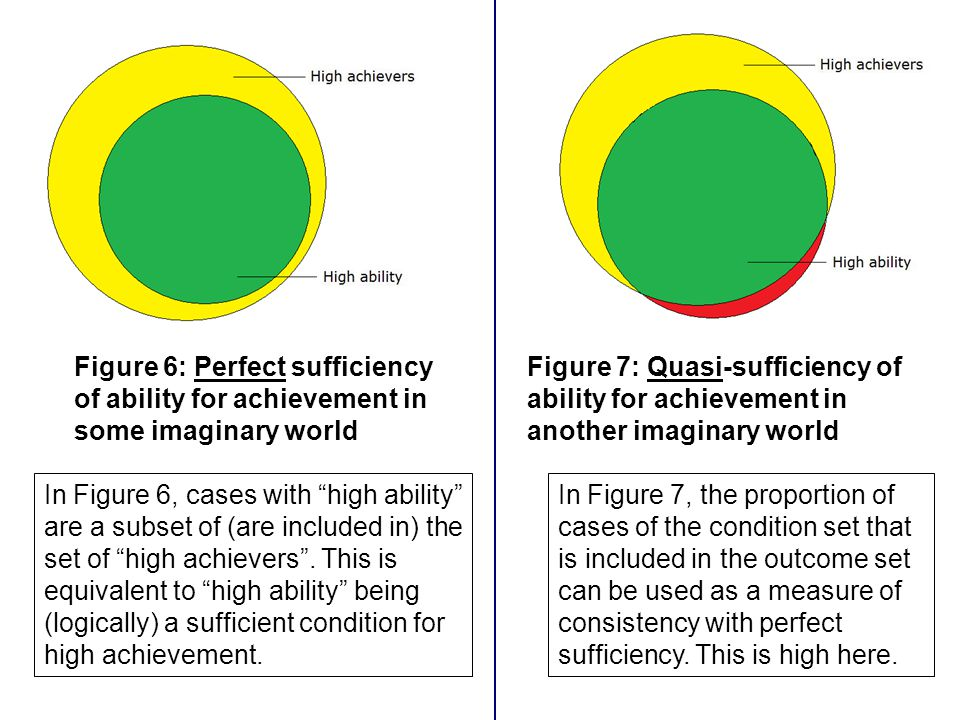 Figure 6: Perfect sufficiency of ability for achievement in some imaginary world Figure 7: Quasi-sufficiency of ability for achievement in another ima