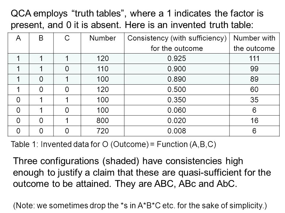 "QCA employs ""truth tables"", where a 1 indicates the factor is present, and 0 it is absent. Here is an invented truth table: ABCNumber Consistency (wit"