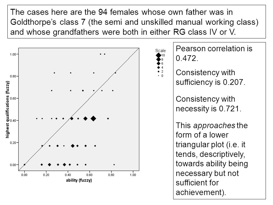 The cases here are the 94 females whose own father was in Goldthorpe's class 7 (the semi and unskilled manual working class) and whose grandfathers were both in either RG class IV or V.