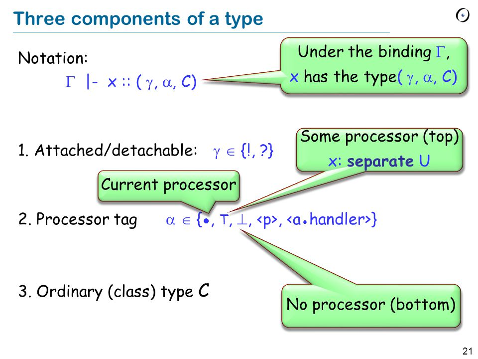 21 Three components of a type Notation:  |- x :: ( , , C) 1. Attached/detachable:   {!, ?} 2. Processor tag   { ●, T, ,, } 3. Ordinary (class)