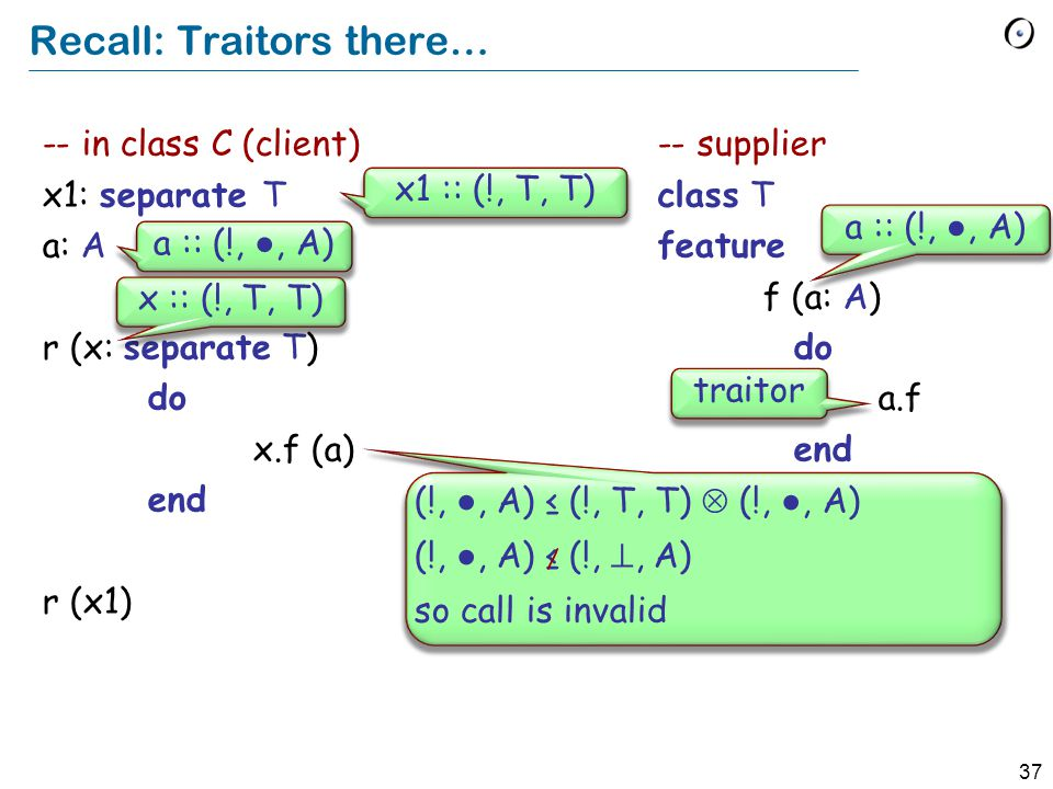 37 Recall: Traitors there… -- in class C (client) x1: separate T a: A r (x: separate T) do x.f (a) end r (x1) -- supplier class T feature f (a: A) do a.f end traitor x1 :: (!, T, T) a :: (!, ●, A) x :: (!, T, T) a :: (!, ●, A) (!, ●, A) ≤ (!, T, T)  (!, ●, A) (!, ●, A) ≤ (!, , A) so call is invalid /
