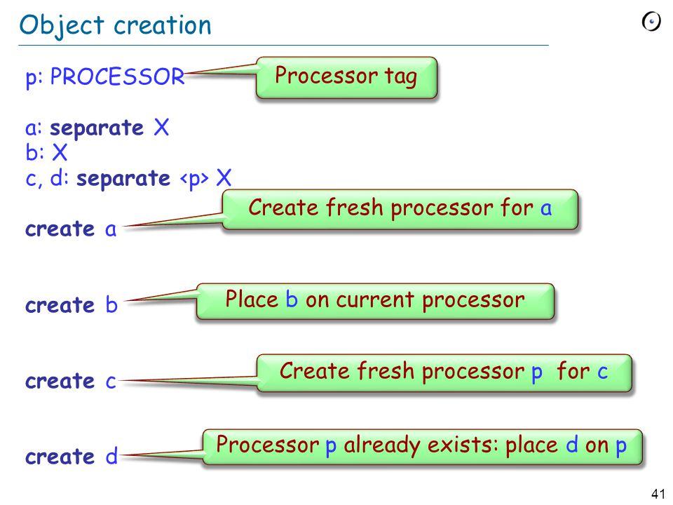 41 Object creation p: PROCESSOR a: separate X b: X c, d: separate X create a create b create c create d Processor tag Create fresh processor for a Pla
