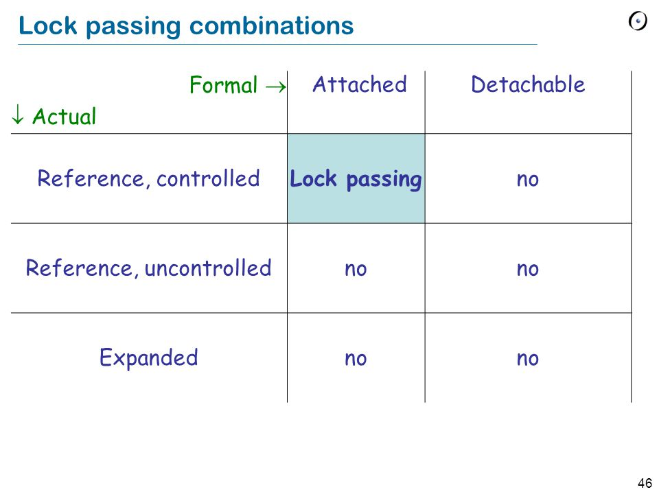 46 Lock passing combinations Formal   Actual AttachedDetachable Reference, controlled Lock passingno Reference, uncontrolledno Expandedno