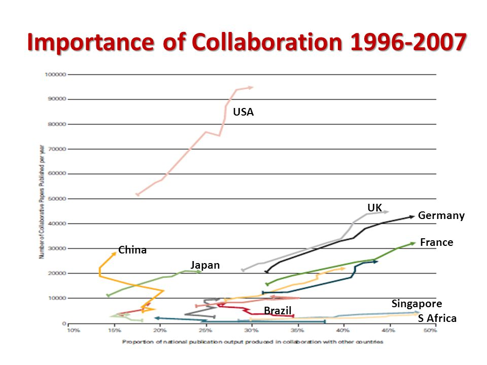 Importance of Collaboration 1996-2007 USA UK Germany France China Singapore S Africa Japan Brazil