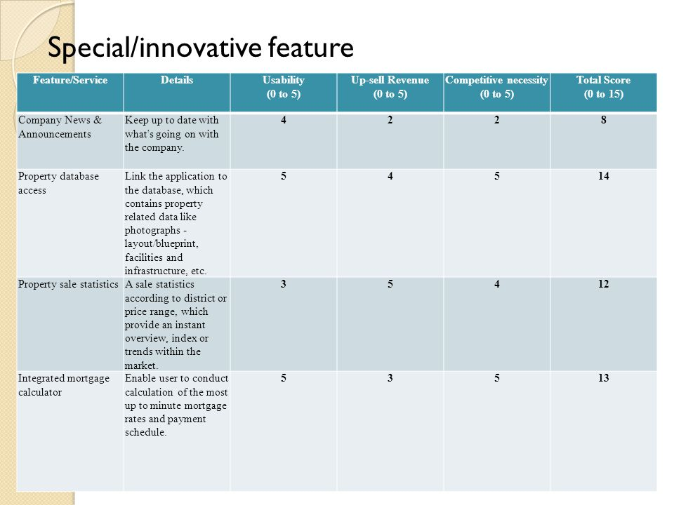 Special/innovative feature Feature/ServiceDetailsUsability (0 to 5) Up-sell Revenue (0 to 5) Competitive necessity (0 to 5) Total Score (0 to 15) Comp