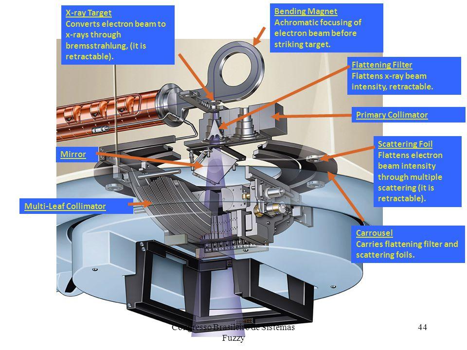 Bending Magnet Achromatic focusing of electron beam before striking target.