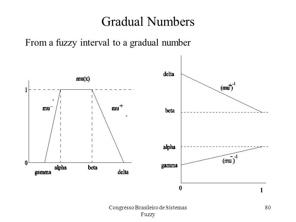 Gradual Numbers From a fuzzy interval to a gradual number 80Congresso Brasileiro de Sistemas Fuzzy