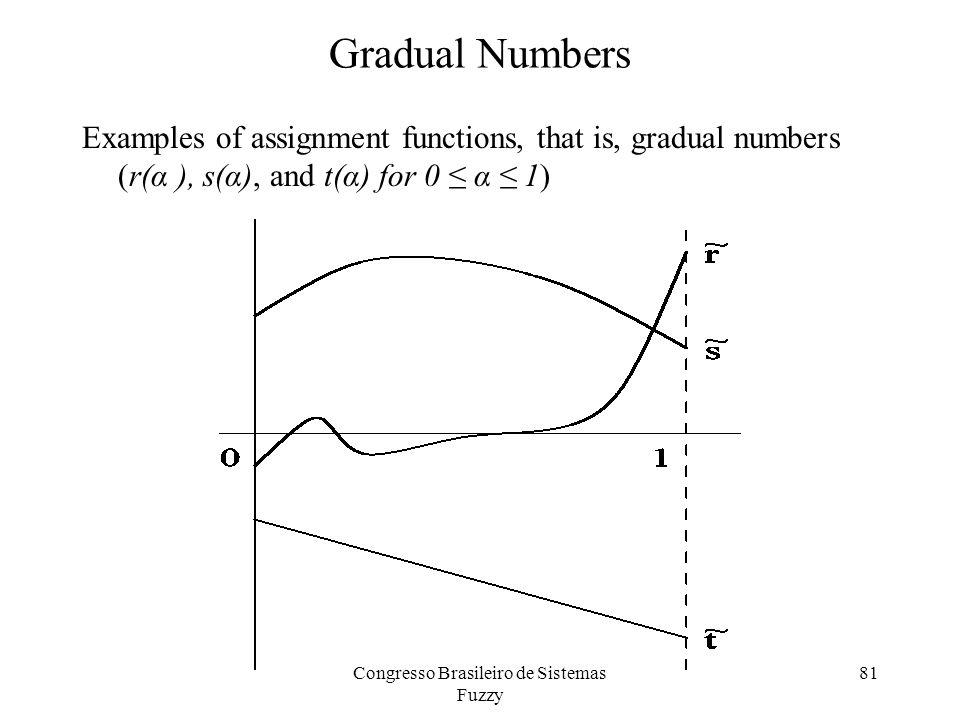 Gradual Numbers Examples of assignment functions, that is, gradual numbers (r(α ), s(α), and t(α) for 0 ≤ α ≤ 1) 81Congresso Brasileiro de Sistemas Fuzzy