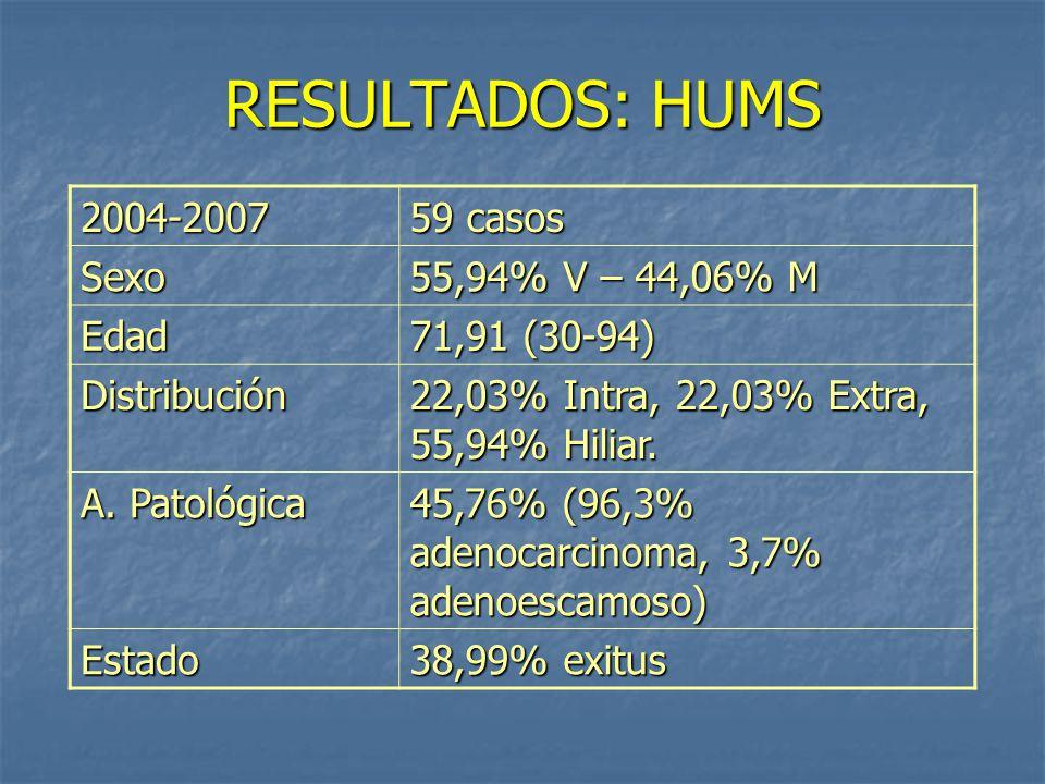 RESULTADOS: HUMS 2004-2007 59 casos Sexo 55,94% V – 44,06% M Edad 71,91 (30-94) Distribución 22,03% Intra, 22,03% Extra, 55,94% Hiliar.