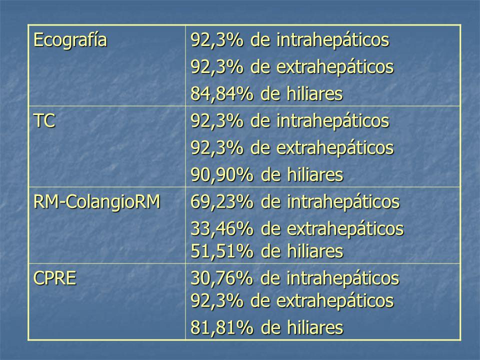 Ecografía 92,3% de intrahepáticos 92,3% de extrahepáticos 84,84% de hiliares TC 92,3% de intrahepáticos 92,3% de extrahepáticos 90,90% de hiliares RM-ColangioRM 69,23% de intrahepáticos 33,46% de extrahepáticos 51,51% de hiliares CPRE 30,76% de intrahepáticos 92,3% de extrahepáticos 81,81% de hiliares
