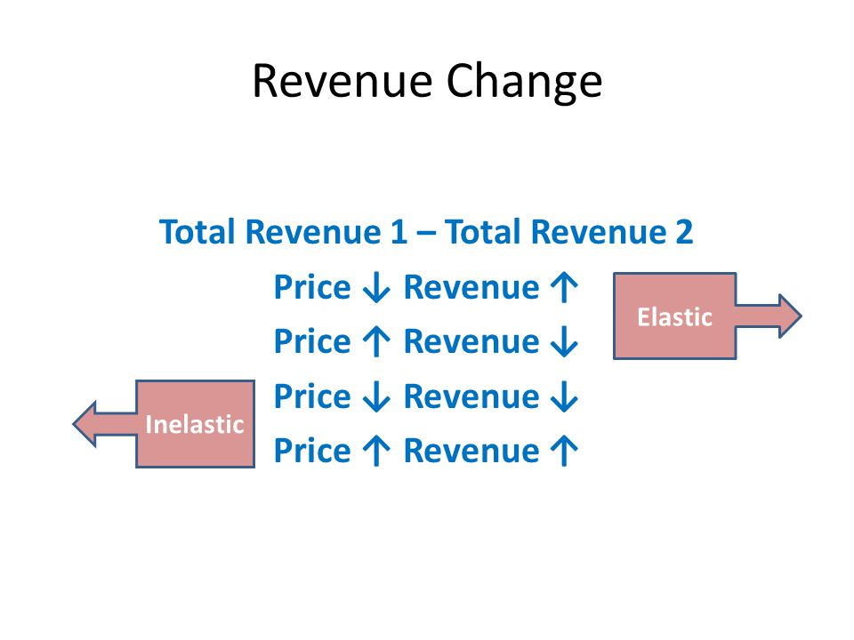 Revenue Change Total Revenue 1 – Total Revenue 2 Price ↓ Revenue ↑ Price ↑ Revenue ↓ Price ↓ Revenue ↓ Price ↑ Revenue ↑ Elastic Inelastic