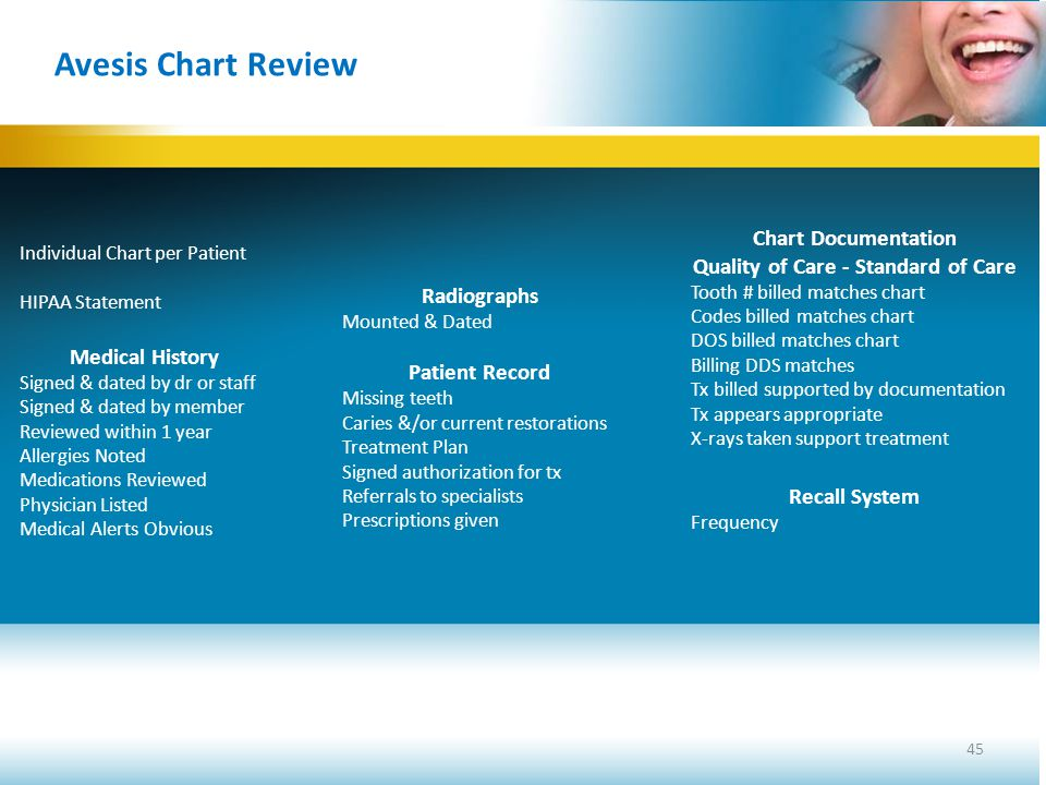 45 Avesis Chart Review Individual Chart per Patient HIPAA Statement Medical History Signed & dated by dr or staff Signed & dated by member Reviewed wi