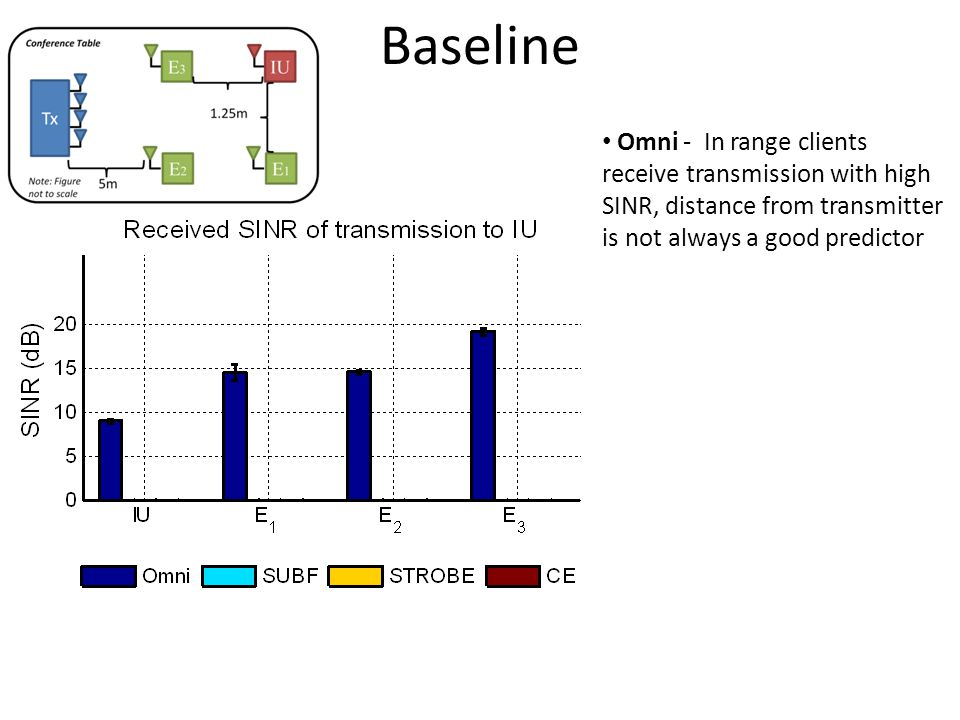 Omni - In range clients receive transmission with high SINR, distance from transmitter is not always a good predictor