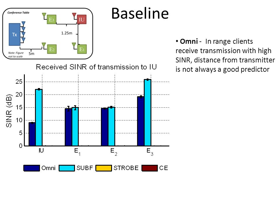Baseline Omni - In range clients receive transmission with high SINR, distance from transmitter is not always a good predictor