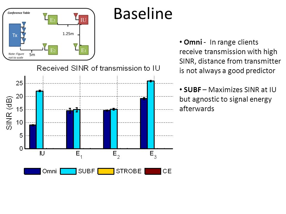 Baseline Omni - In range clients receive transmission with high SINR, distance from transmitter is not always a good predictor SUBF – Maximizes SINR at IU but agnostic to signal energy afterwards