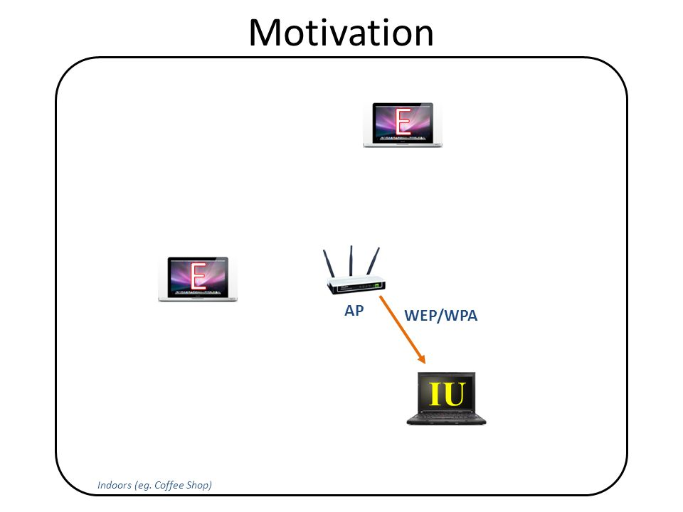 Motivation Indoors (eg. Coffee Shop) IU AP WEP/WPA