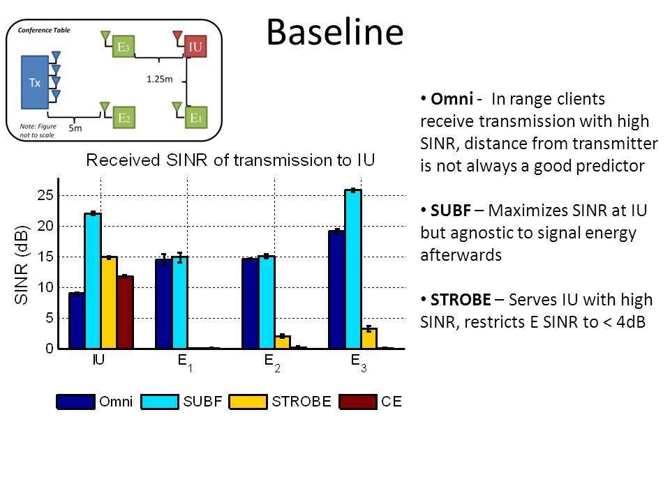 Baseline Omni - In range clients receive transmission with high SINR, distance from transmitter is not always a good predictor SUBF – Maximizes SINR at IU but agnostic to signal energy afterwards STROBE – Serves IU with high SINR, restricts E SINR to < 4dB