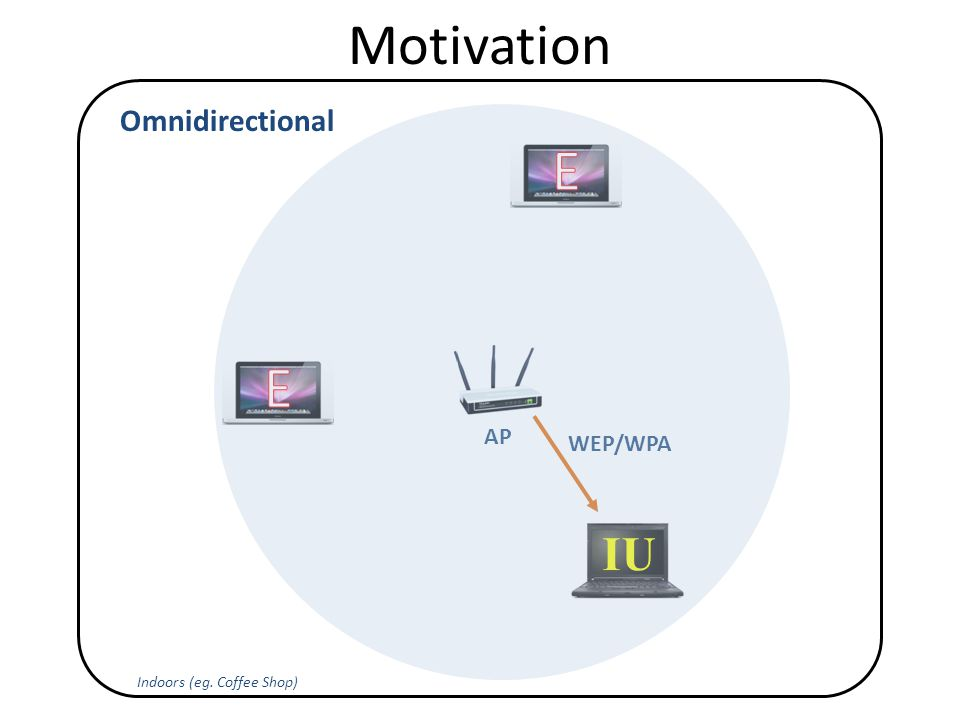 Motivation Indoors (eg. Coffee Shop) IU AP Omnidirectional WEP/WPA