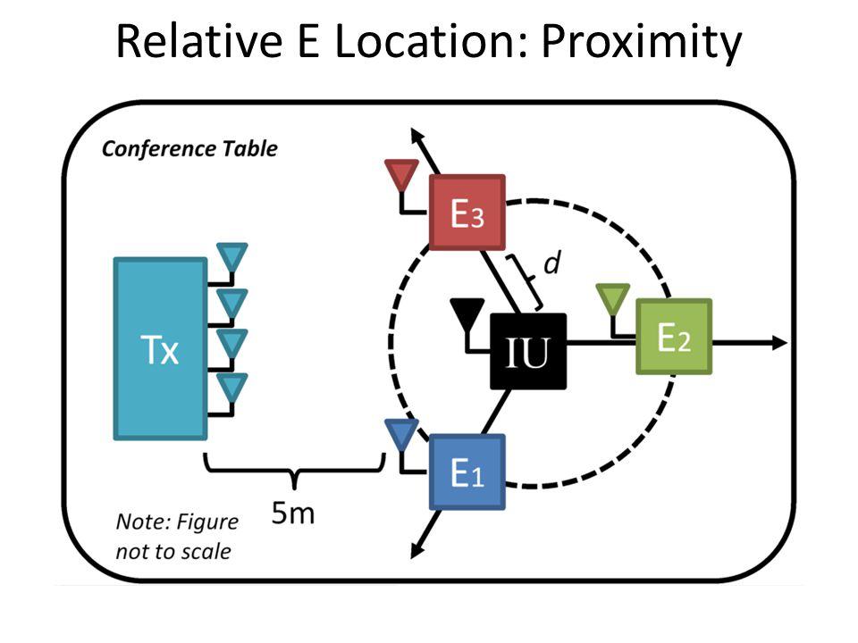 Relative E Location: Proximity