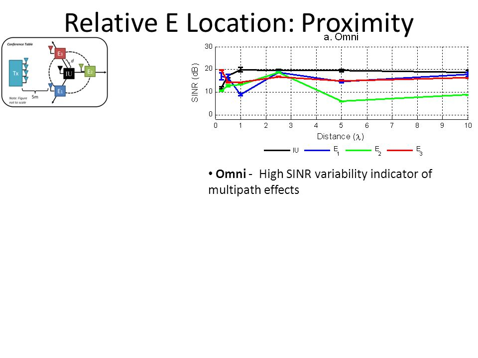 Omni - High SINR variability indicator of multipath effects