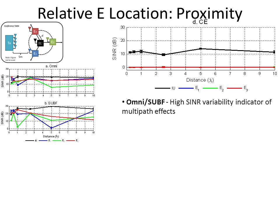 Relative E Location: Proximity Omni/SUBF - High SINR variability indicator of multipath effects