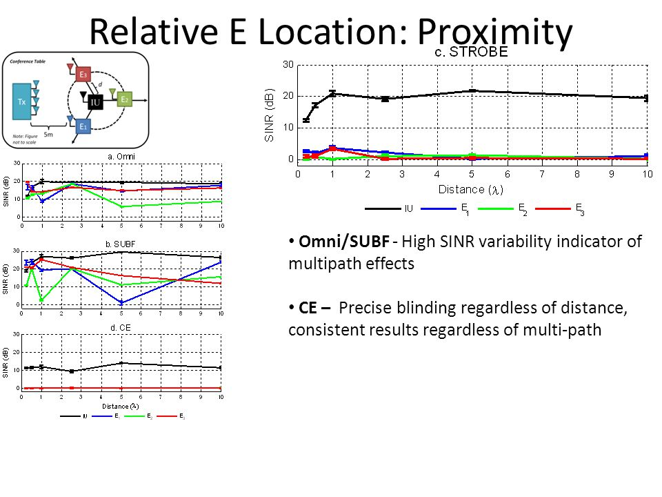 Relative E Location: Proximity Omni/SUBF - High SINR variability indicator of multipath effects CE – Precise blinding regardless of distance, consistent results regardless of multi-path