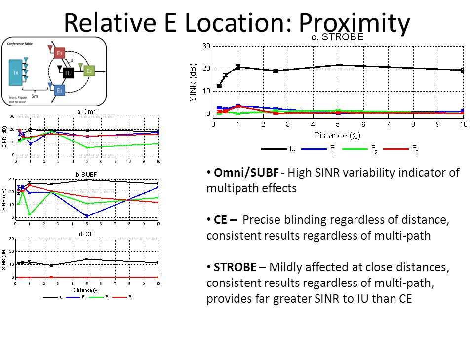 Relative E Location: Proximity Omni/SUBF - High SINR variability indicator of multipath effects CE – Precise blinding regardless of distance, consistent results regardless of multi-path STROBE – Mildly affected at close distances, consistent results regardless of multi-path, provides far greater SINR to IU than CE