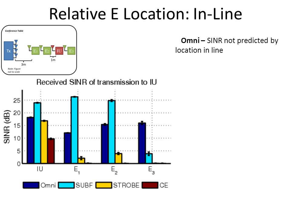 Omni – SINR not predicted by location in line
