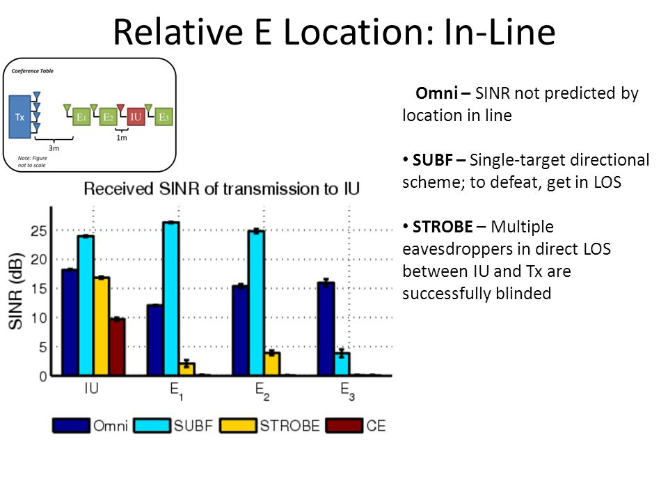 Relative E Location: In-Line Omni – SINR not predicted by location in line SUBF – Single-target directional scheme; to defeat, get in LOS STROBE – Multiple eavesdroppers in direct LOS between IU and Tx are successfully blinded