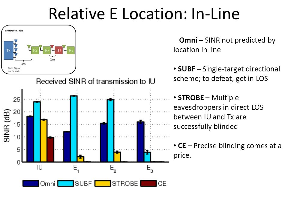 Relative E Location: In-Line Omni – SINR not predicted by location in line SUBF – Single-target directional scheme; to defeat, get in LOS STROBE – Multiple eavesdroppers in direct LOS between IU and Tx are successfully blinded CE – Precise blinding comes at a price.