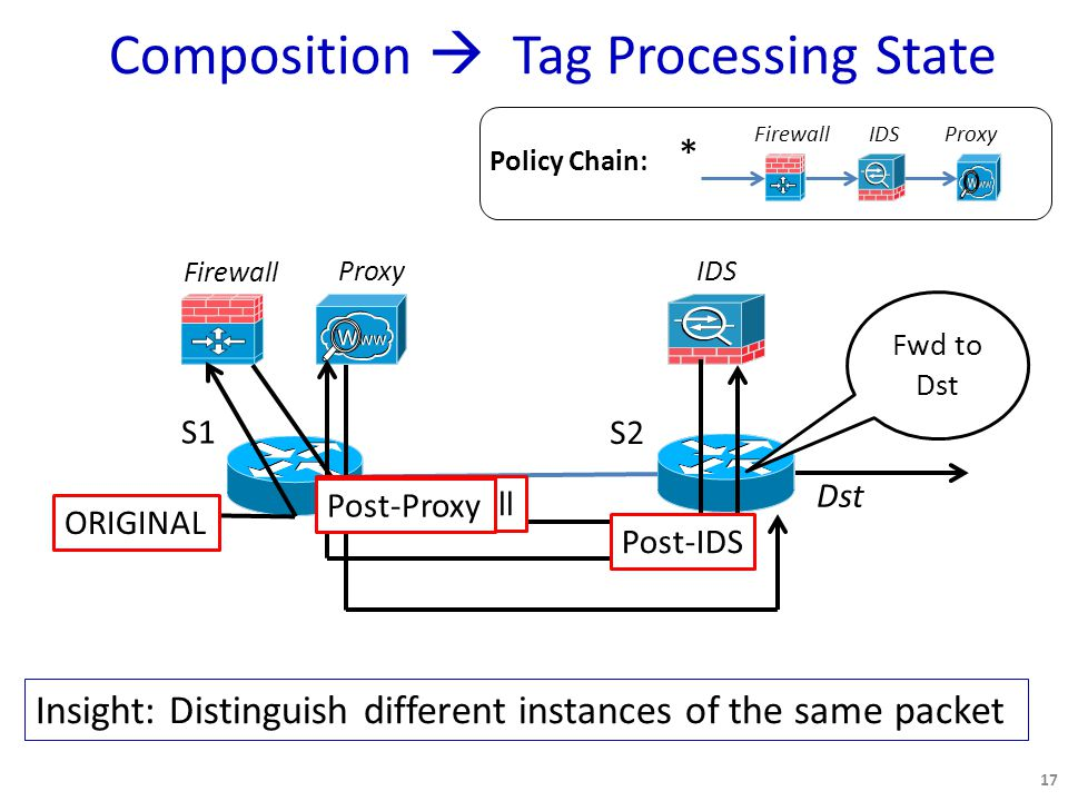 Composition  Tag Processing State 17 FirewallIDSProxy * Policy Chain: S1 S2 Firewall Proxy IDS Dst ORIGINAL Post-Firewall Post-IDS Post-Proxy Fwd to Dst Insight: Distinguish different instances of the same packet