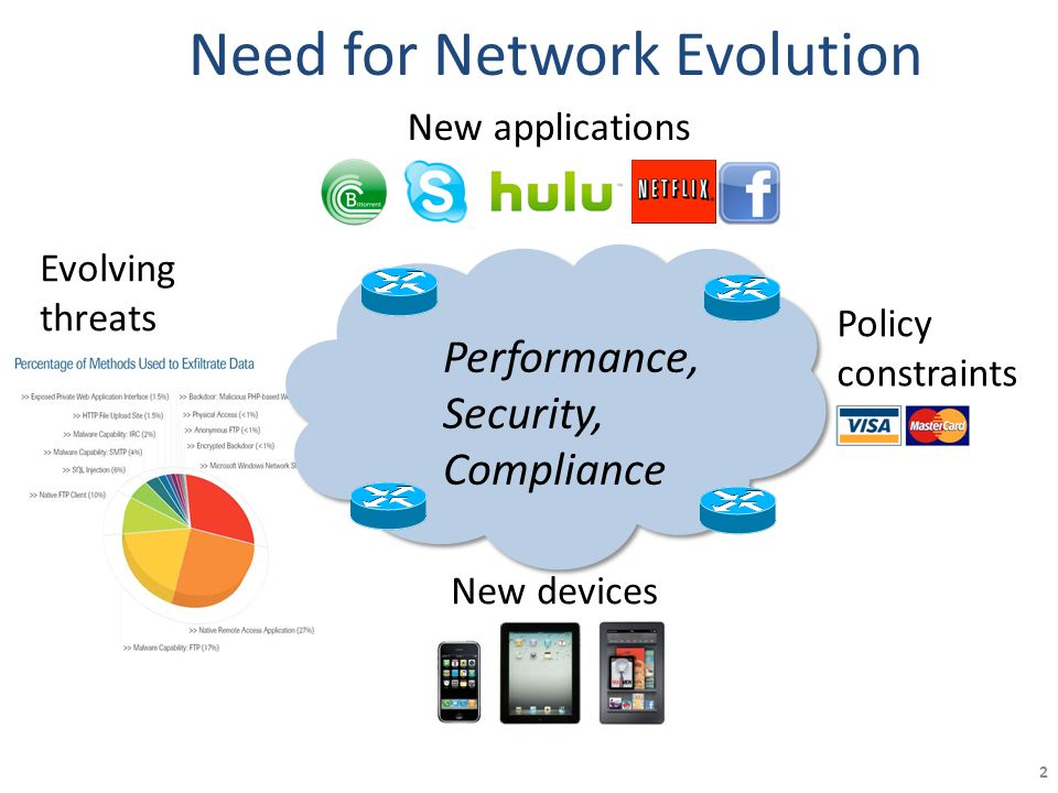 Need for Network Evolution 2 New devices New applications Evolving threats Policy constraints Performance, Security, Compliance