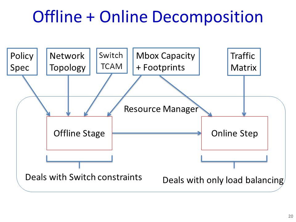 Offline + Online Decomposition 20 Offline StageOnline Step Deals with Switch constraints Deals with only load balancing Resource Manager Network Topology Switch TCAM Policy Spec Traffic Matrix Mbox Capacity + Footprints
