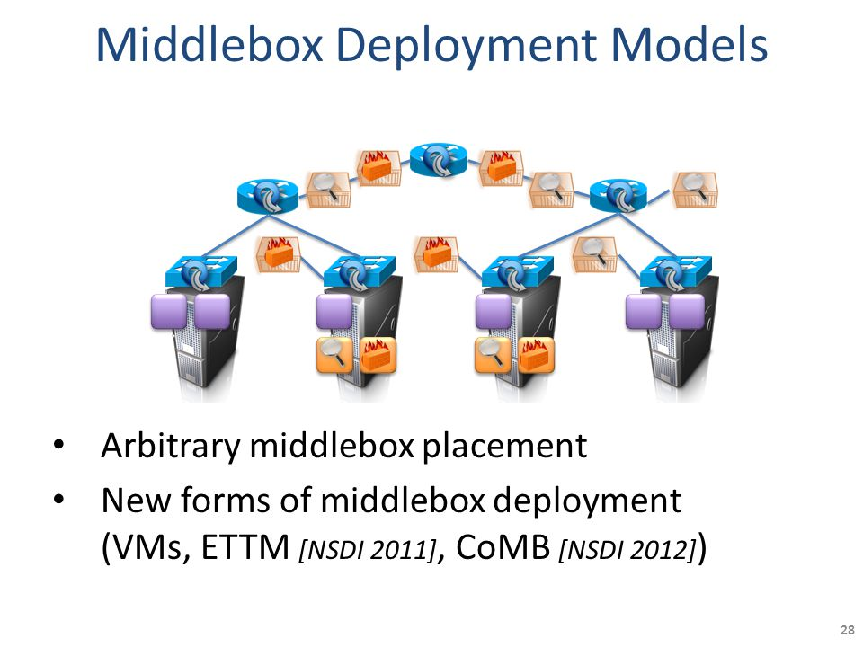 Middlebox Deployment Models Arbitrary middlebox placement New forms of middlebox deployment (VMs, ETTM [NSDI 2011], CoMB [NSDI 2012] ) 28