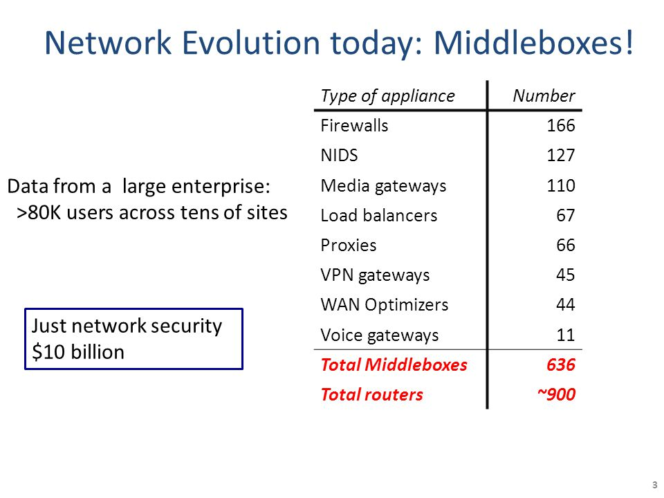3 Type of applianceNumber Firewalls166 NIDS127 Media gateways110 Load balancers67 Proxies66 VPN gateways45 WAN Optimizers44 Voice gateways11 Total Middleboxes636 Total routers~900 Network Evolution today: Middleboxes.
