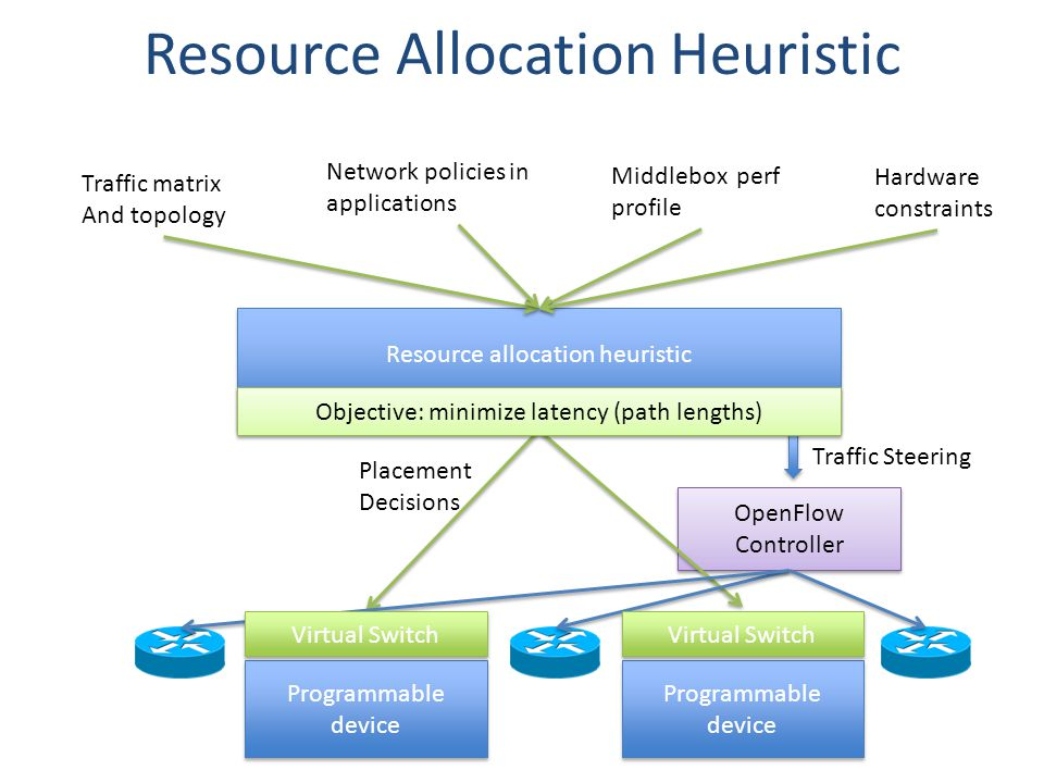 Resource Allocation Heuristic Resource allocation heuristic Resource allocation heuristic Traffic Steering OpenFlow Controller OpenFlow Controller Placement Decisions Traffic matrix And topology Network policies in applications Middlebox perf profile Hardware constraints Programmable device Virtual Switch Programmable device Virtual Switch Objective: minimize latency (path lengths)