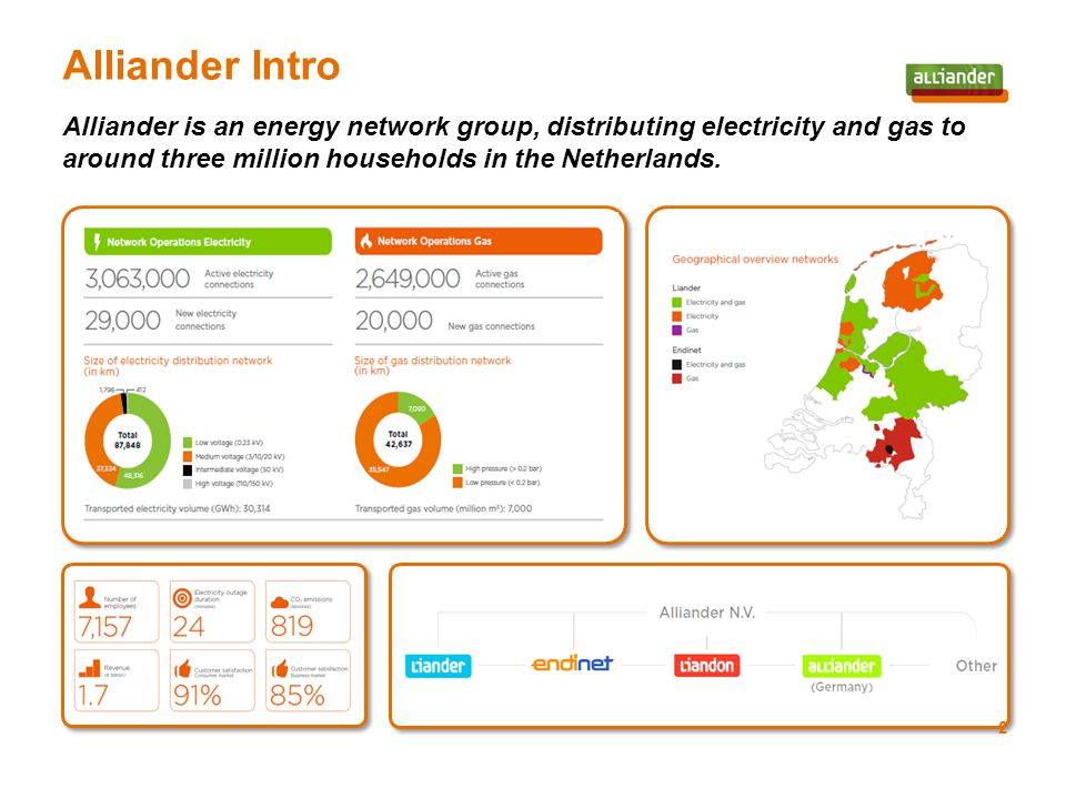 Alliander is an energy network group, distributing electricity and gas to around three million households in the Netherlands.