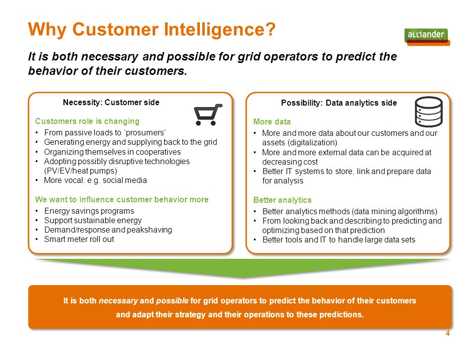 Predicting customer behavior has numerous applications which can deliver serious business value for grid operators.