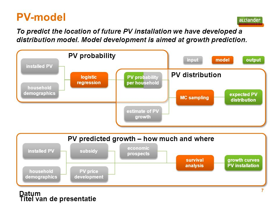 To predict the location of future PV installation we have developed a distribution model.